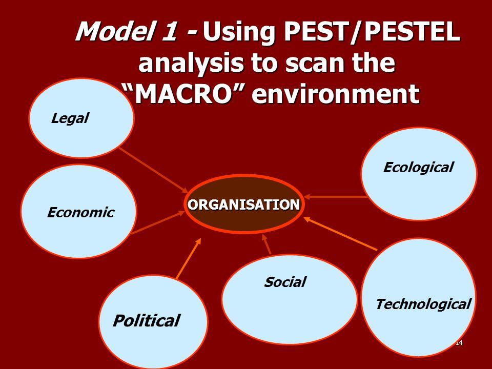 Model 1 - Using PEST/PESTEL analysis to scan the MACRO environment