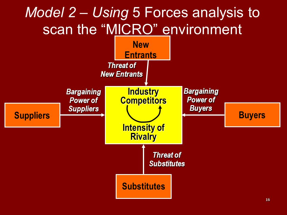 Model 2 – Using 5 Forces analysis to scan the MICRO environment