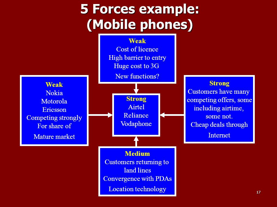 5 Forces example: (Mobile phones)