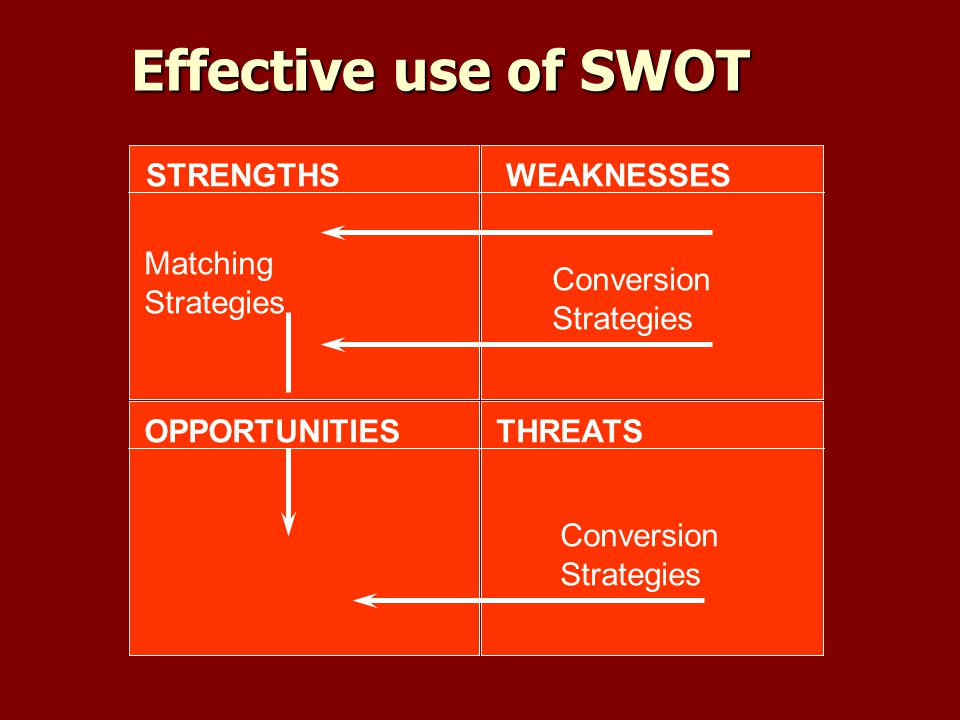 Effective use of SWOT STRENGTHS WEAKNESSES Matching Strategies