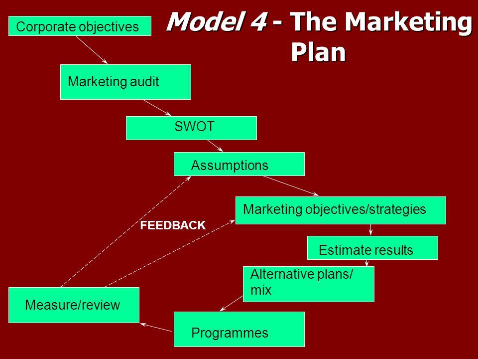 Model 4 - The Marketing Plan