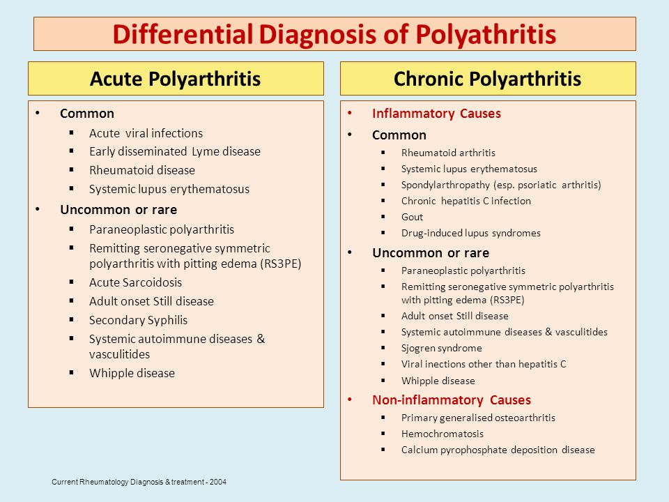 Differential Diagnosis of Polyathritis
