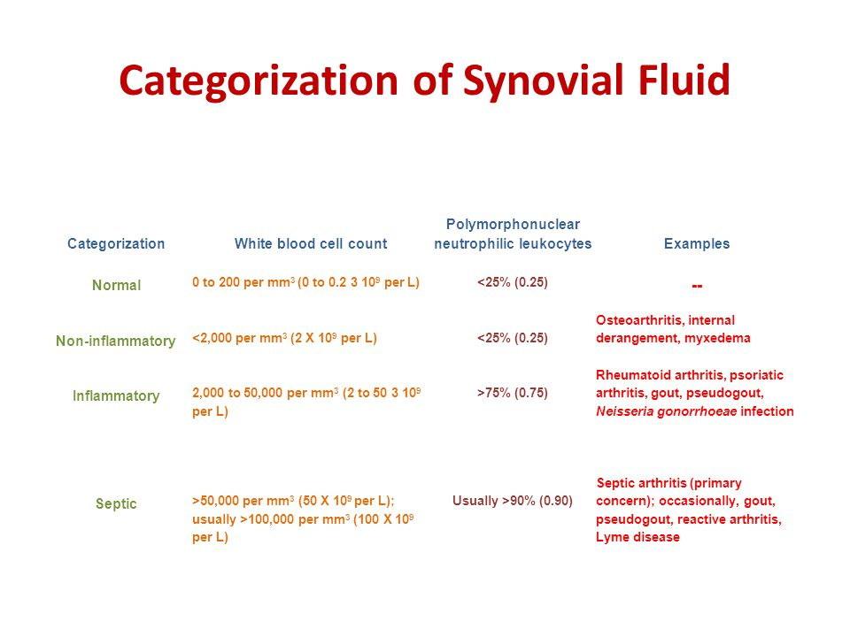 Categorization of Synovial Fluid