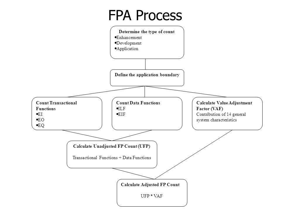 FPA Process Determine the type of count Enhancement Development