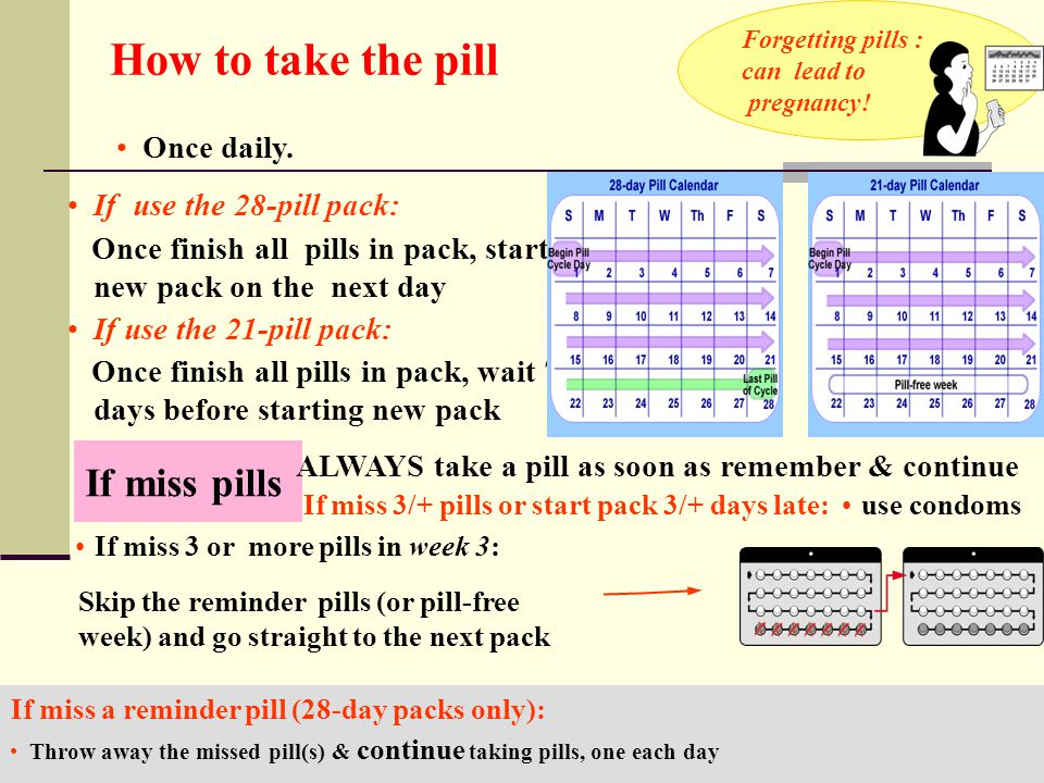 How to take the pill If miss pills Once daily.