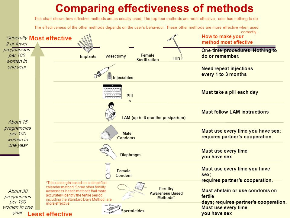 Comparing effectiveness of methods