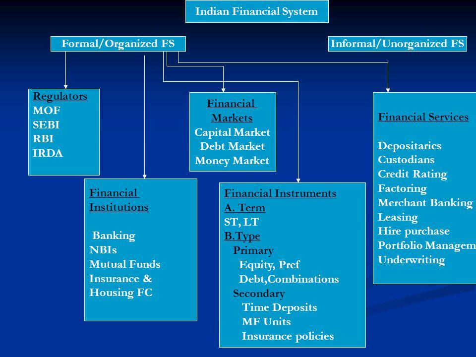 Indian Financial System Informal/Unorganized FS