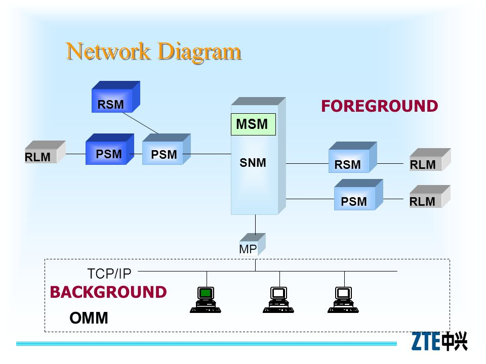 Network Diagram FOREGROUND BACKGROUND OMM MSM TCP/IP RSM PSM RLM PSM