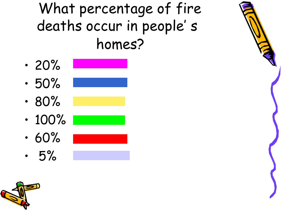 What percentage of fire deaths occur in people' s homes