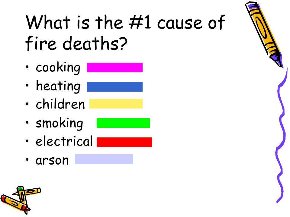 What is the #1 cause of fire deaths