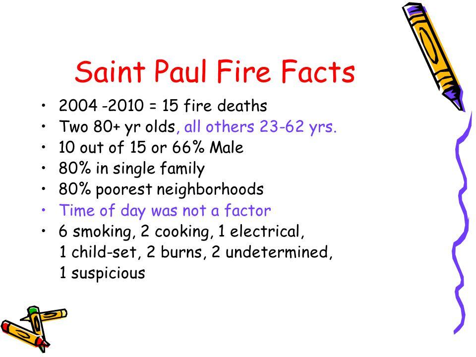 Saint Paul Fire Facts 2004 -2010 = 15 fire deaths