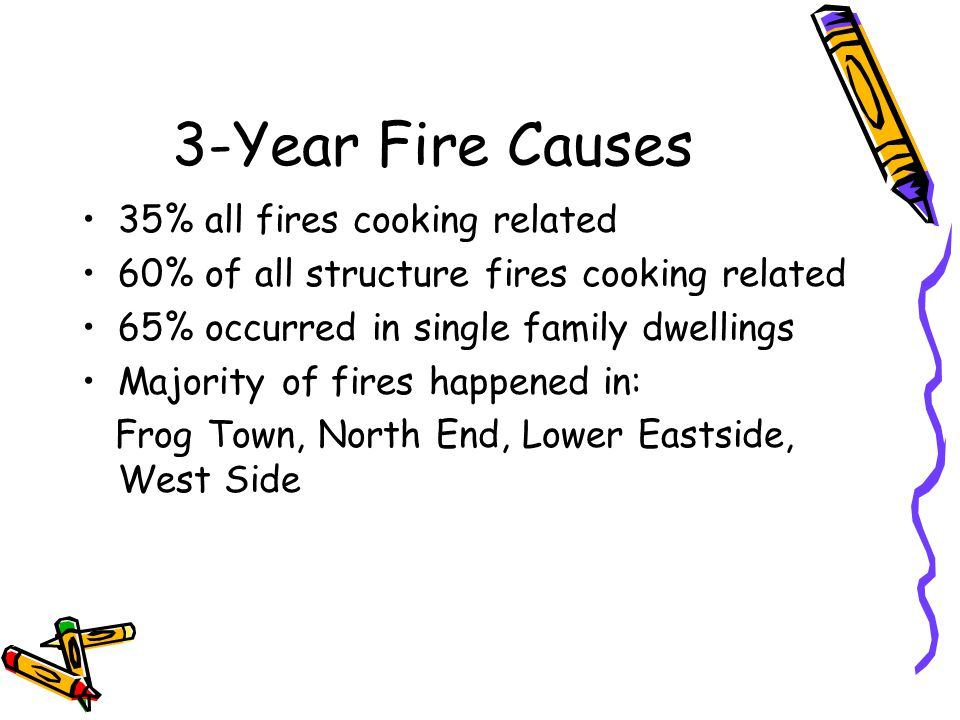 3-Year Fire Causes 35% all fires cooking related