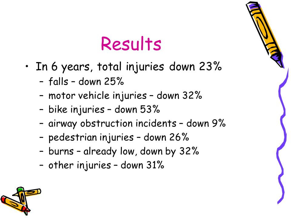Results In 6 years, total injuries down 23% falls – down 25%
