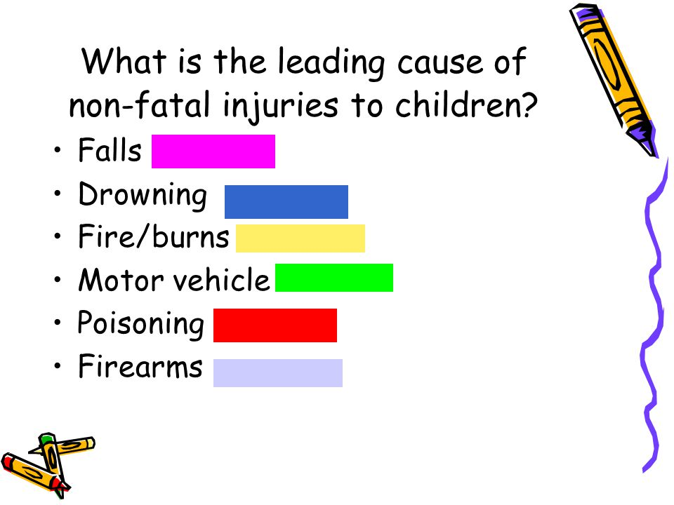 What is the leading cause of non-fatal injuries to children