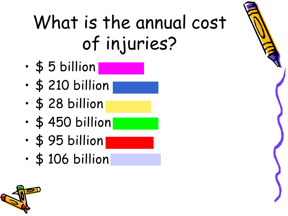 What is the annual cost of injuries