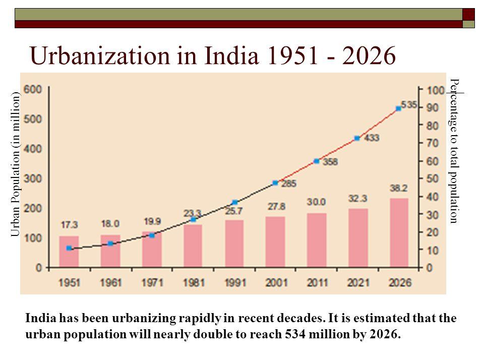Urbanization in India 1951 - 2026