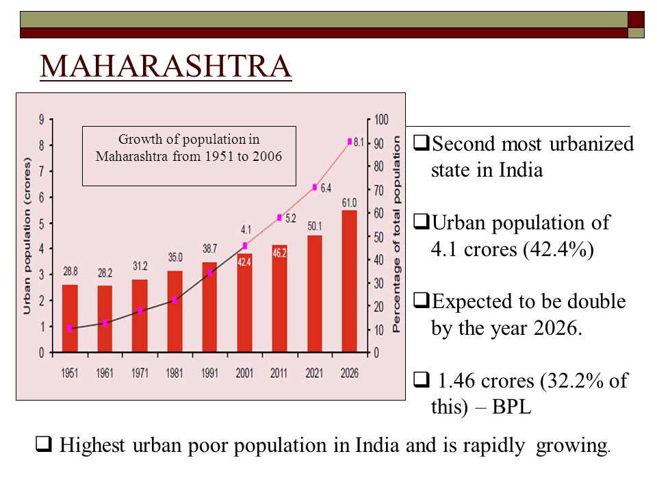 Growth of population in Maharashtra from 1951 to 2006