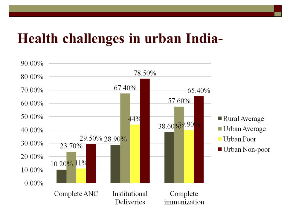 Health challenges in urban India-