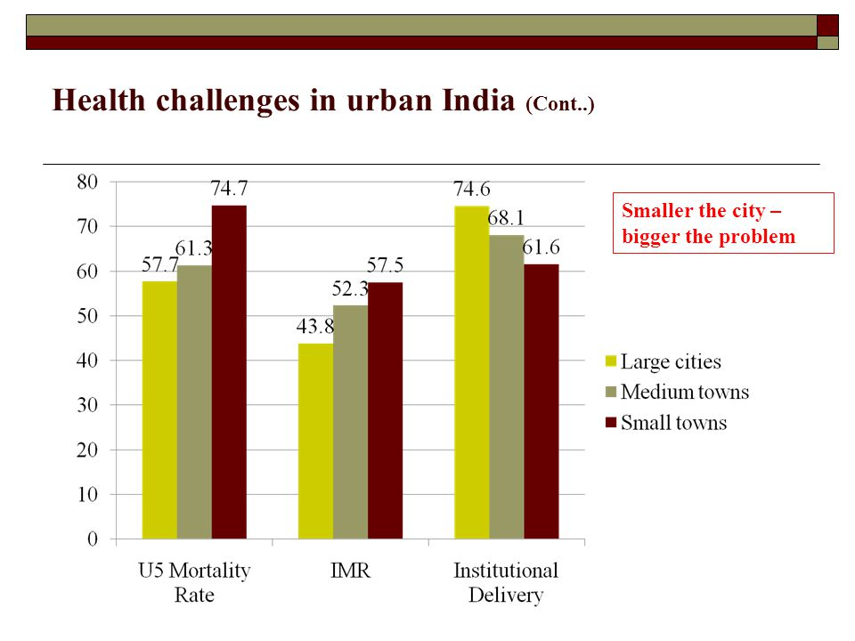 Health challenges in urban India (Cont..)