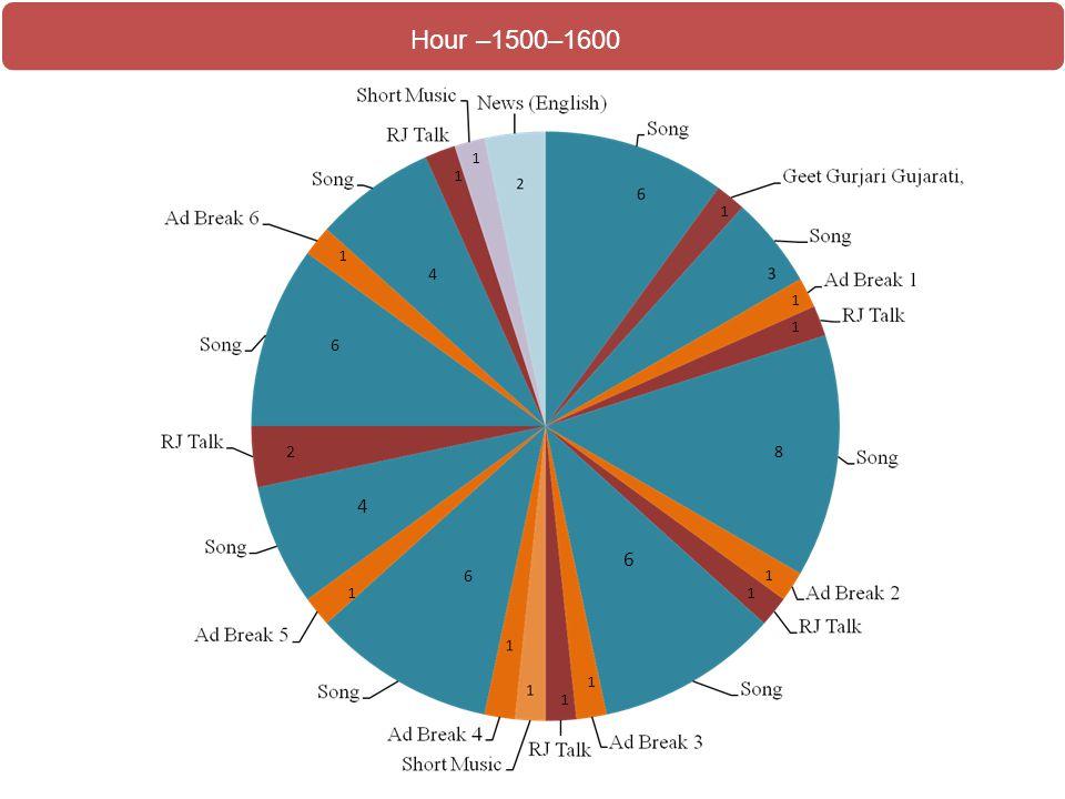 Hour –1500–1600 1 1 1 1 4 1 1 6 2 8 4 6 6 1 1 1 1 1
