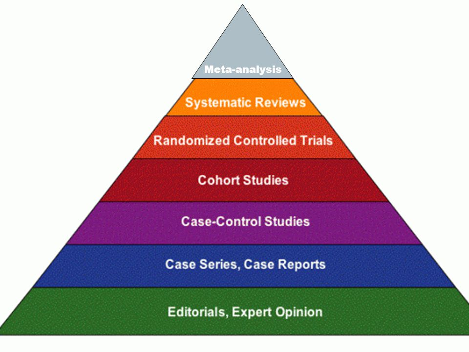 Meta-analysis This pyramid shows the strength of evidences.