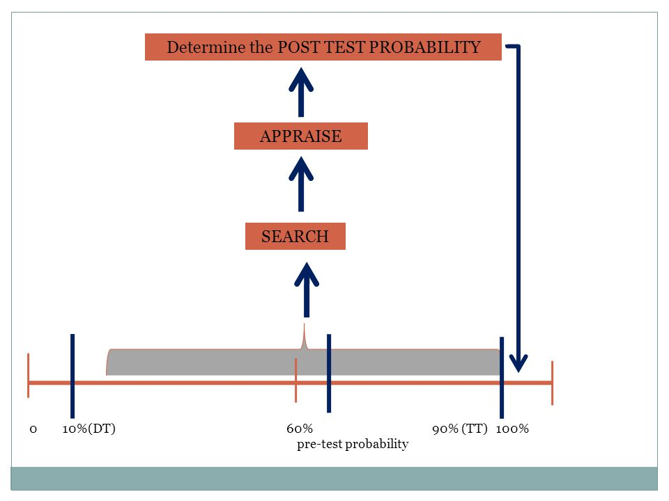 Determine the POST TEST PROBABILITY