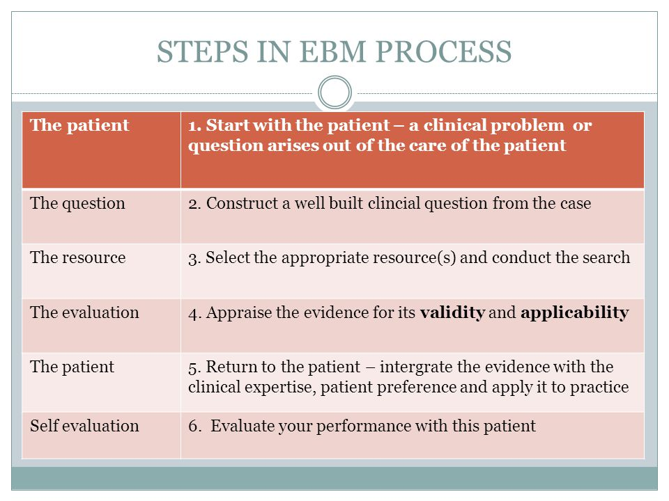 STEPS IN EBM PROCESS The patient