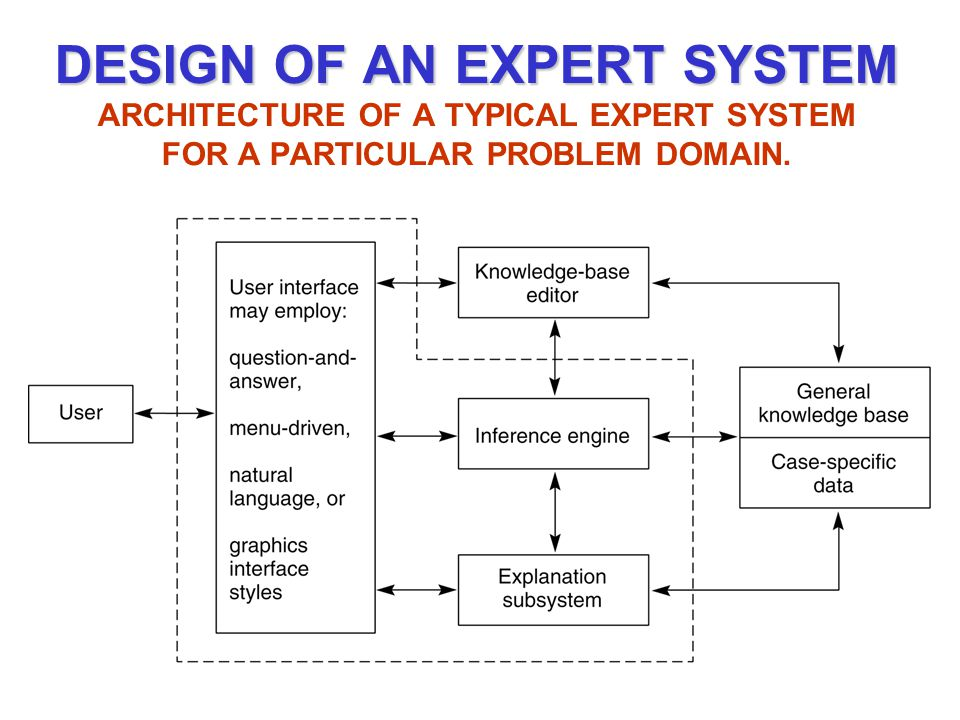 DESIGN OF AN EXPERT SYSTEM ARCHITECTURE OF A TYPICAL EXPERT SYSTEM FOR A PARTICULAR PROBLEM DOMAIN.
