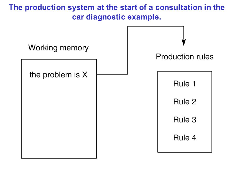 The production system at the start of a consultation in the car diagnostic example.