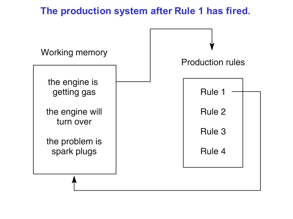 The production system after Rule 1 has fired.