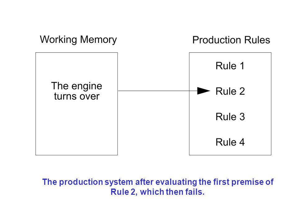The production system after evaluating the first premise of Rule 2, which then fails.