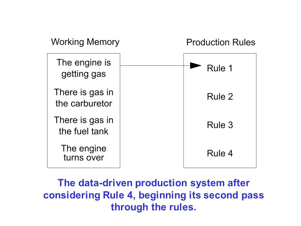 The data-driven production system after considering Rule 4, beginning its second pass through the rules.