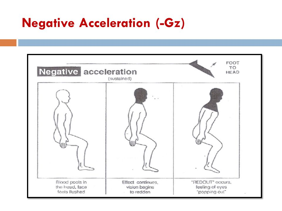 Negative Acceleration (-Gz)