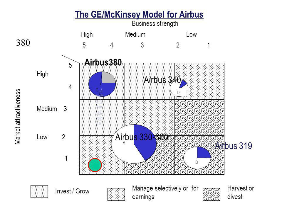 The GE/McKinsey Model for Airbus