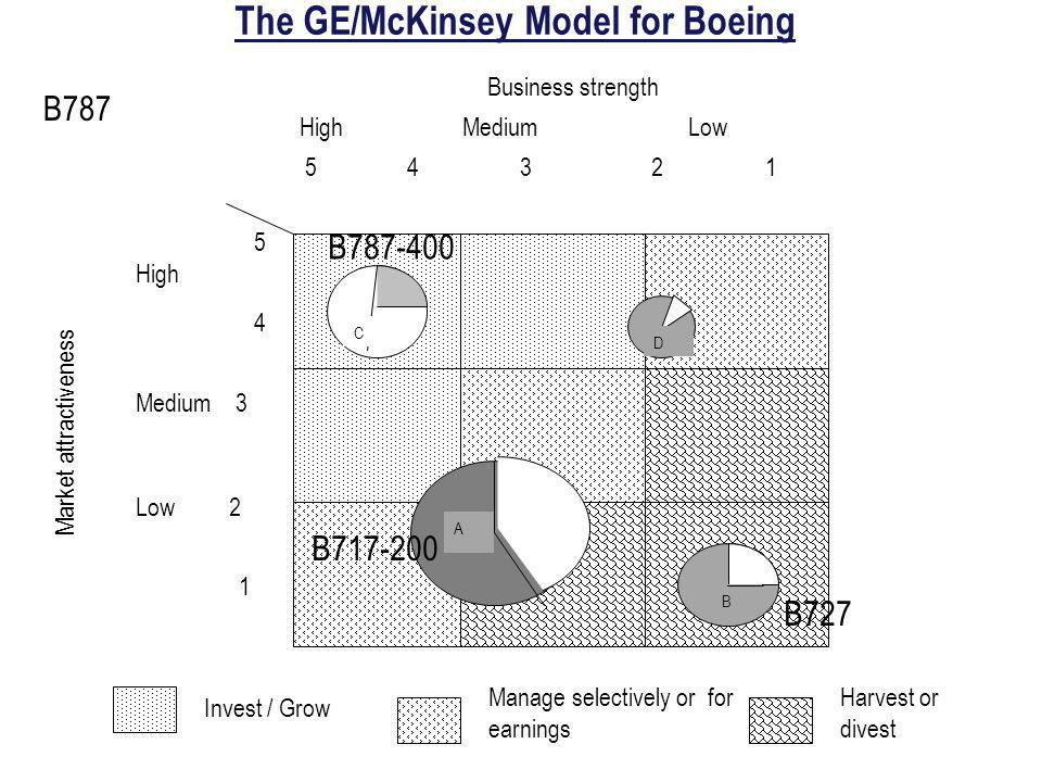 The GE/McKinsey Model for Boeing