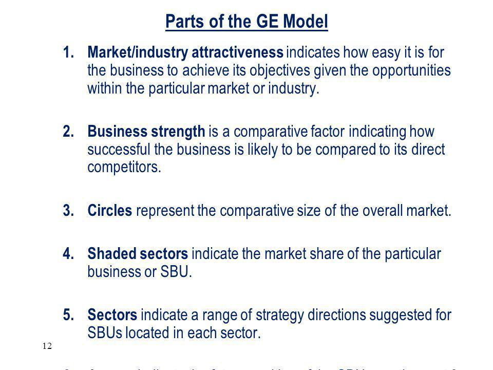 Parts of the GE Model