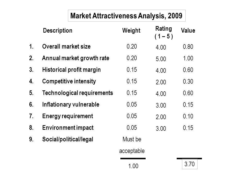 Market Attractiveness Analysis, 2009