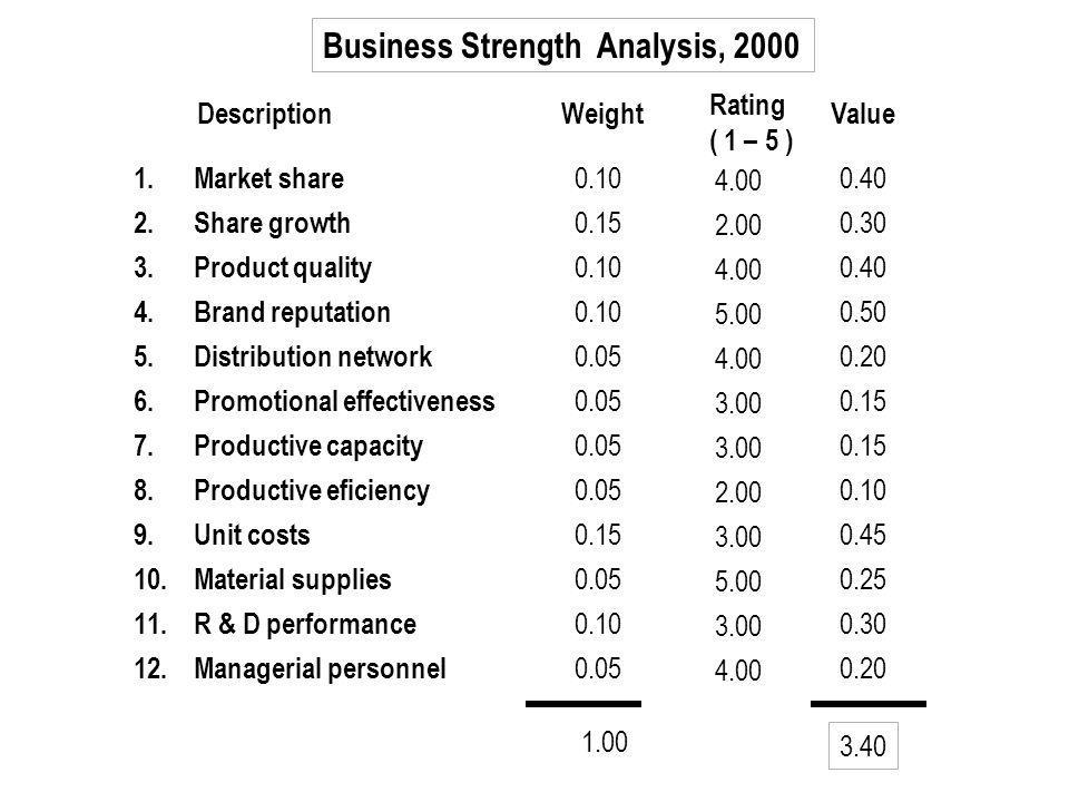 Business Strength Analysis, 2000
