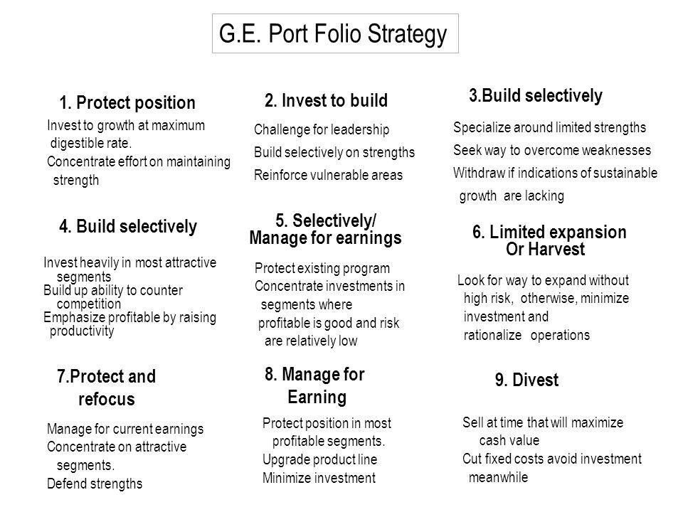 G.E. Port Folio Strategy 3.Build selectively 1. Protect position
