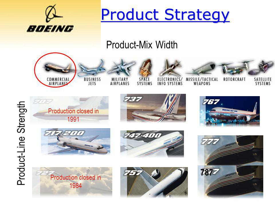 Product-Line Strength