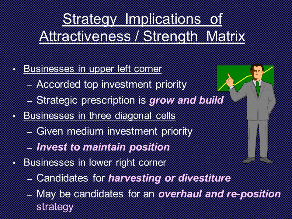 Strategy Implications of Attractiveness / Strength Matrix
