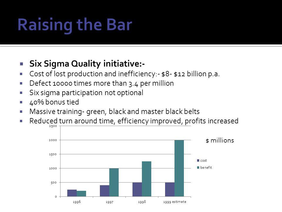 Raising the Bar Six Sigma Quality initiative:-