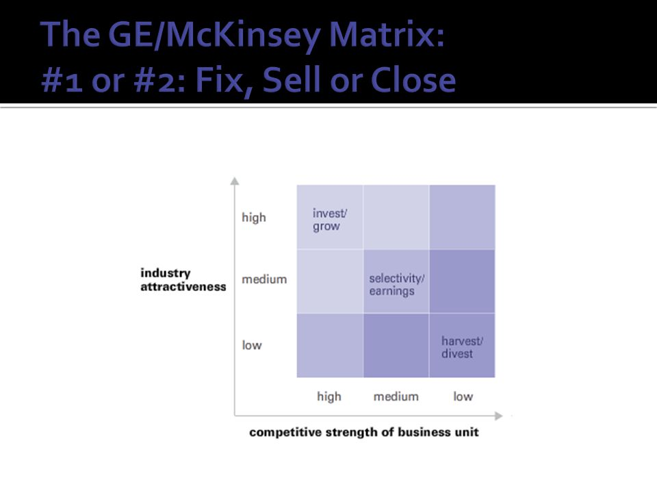 The GE/McKinsey Matrix: #1 or #2: Fix, Sell or Close