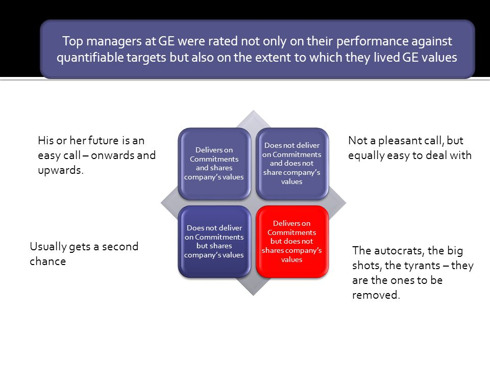 Top managers at GE were rated not only on their performance against quantifiable targets but also on the extent to which they lived GE values