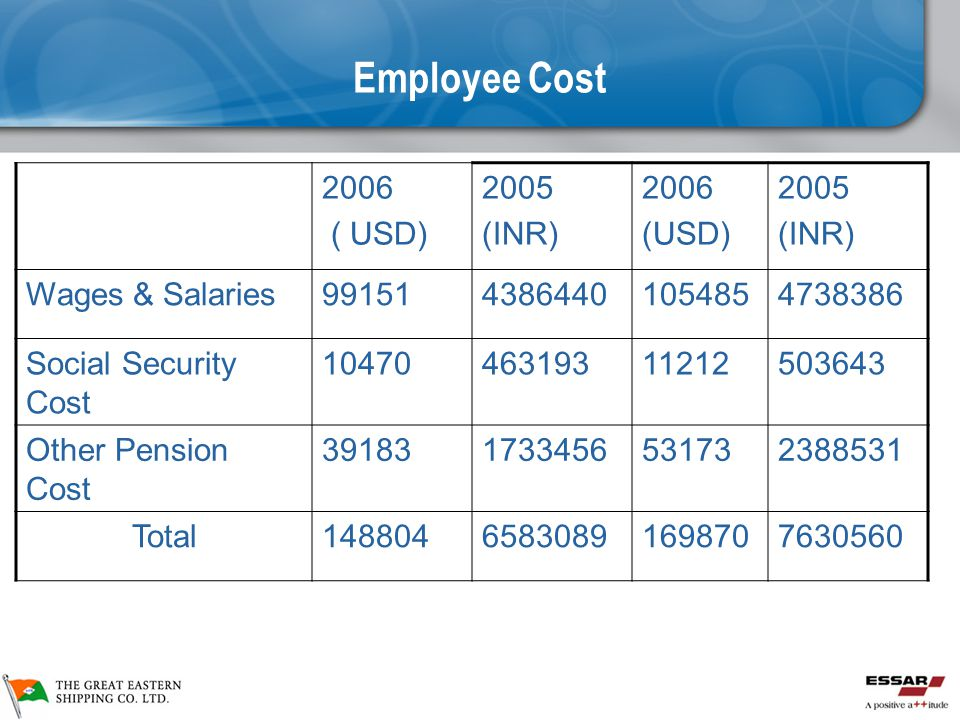 Employee Cost 2006 ( USD) 2005 (INR) (USD) Wages & Salaries 99151