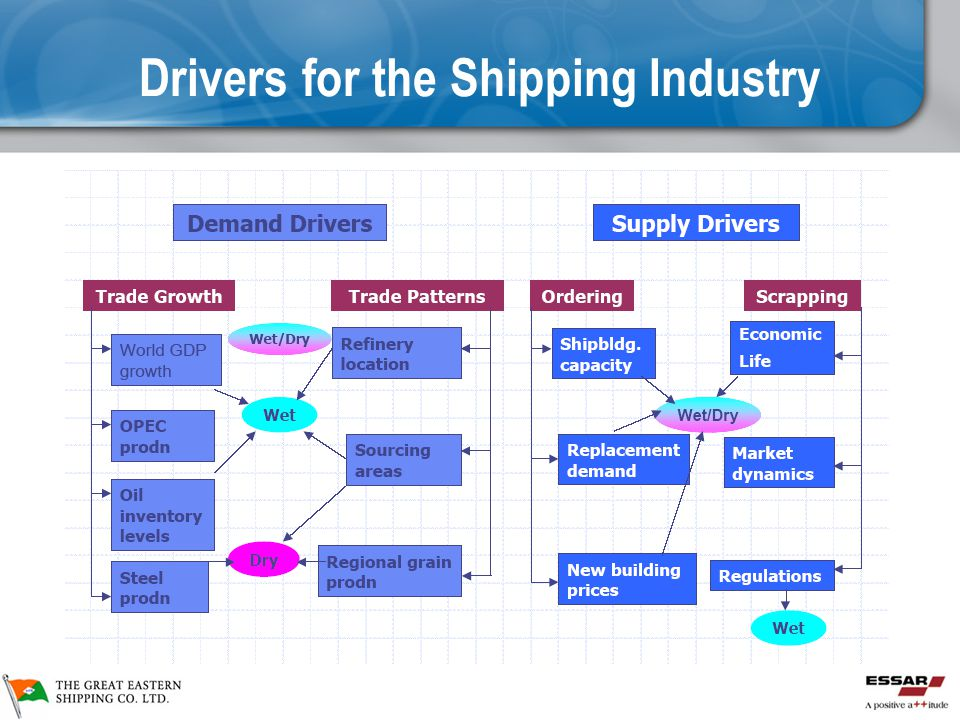 Drivers for the Shipping Industry