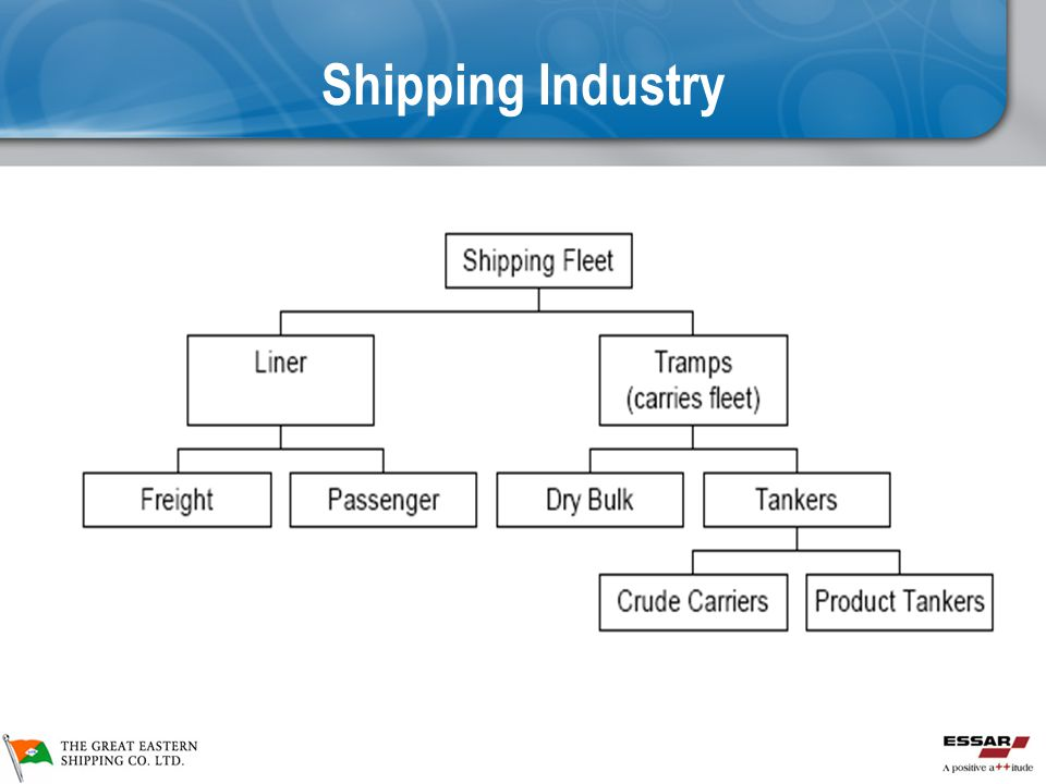 Shipping Industry Shipping Industry