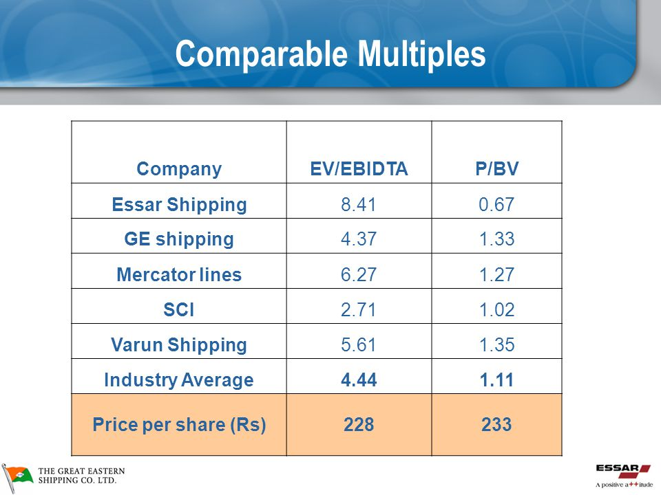 Comparable Multiples Company EV/EBIDTA P/BV Essar Shipping 8.41 0.67