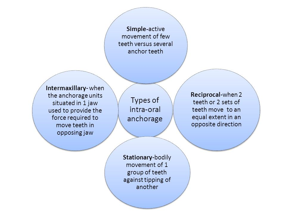 Types of intra-oral anchorage