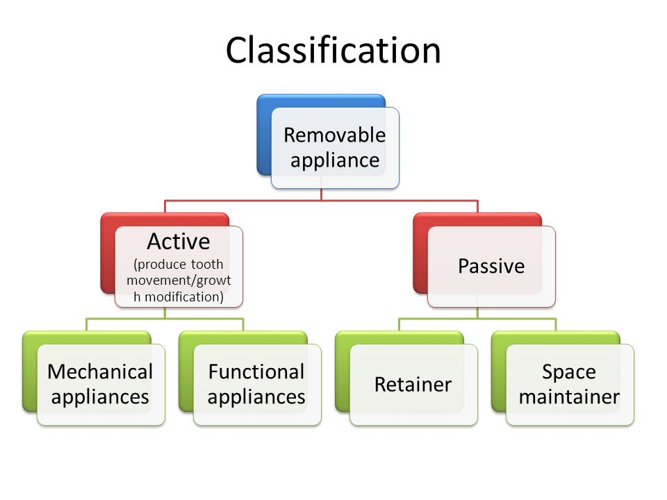 Classification Active (produce tooth movement/growth modification)